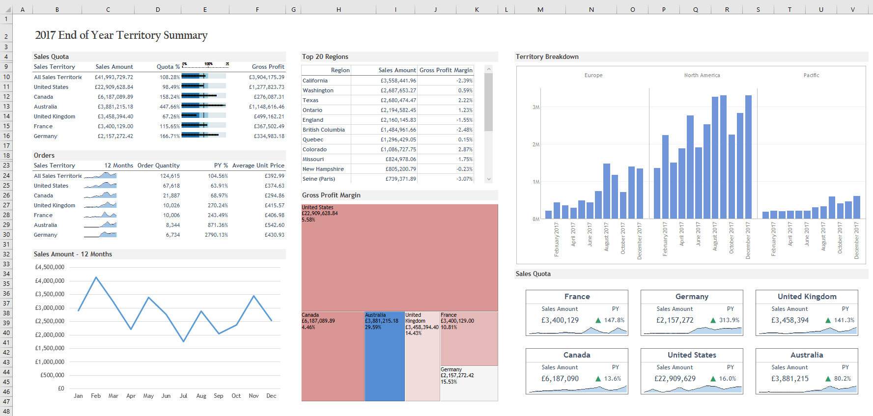 Dashboard showcasing XLCubed's extended data visualisation components